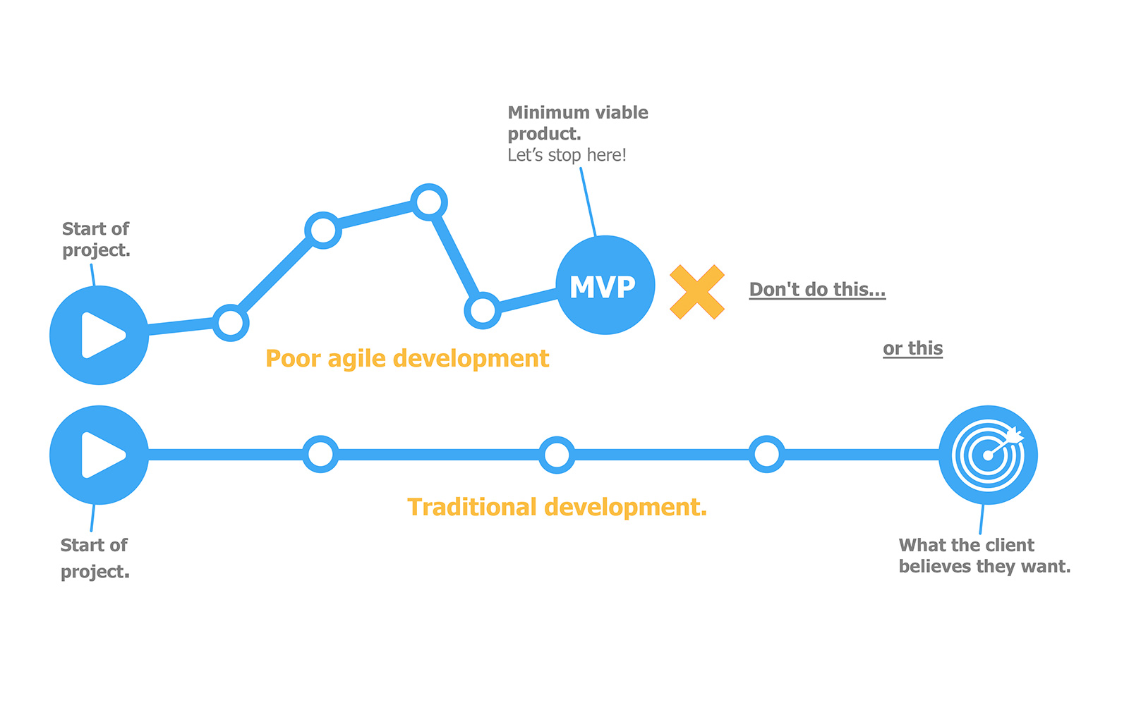 Goodbye Minimum Viable Product – say hello to the Earliest Lovable Product!